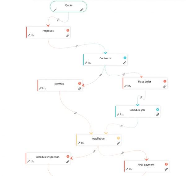 workflow engine flow chart