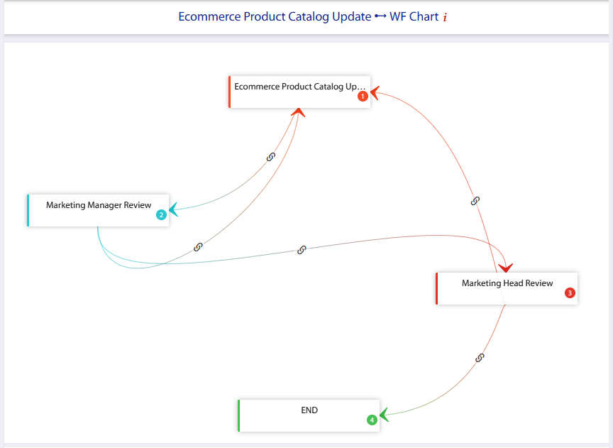 e-commerce workflow flow chart customization