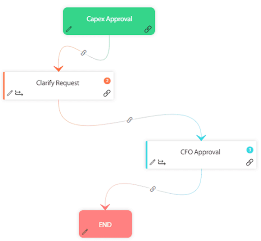 capex workflow built using cflow visual designer