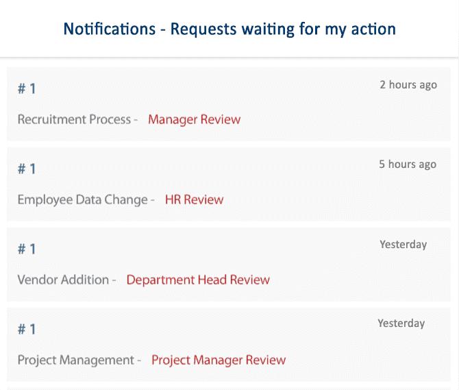 cflow notifications