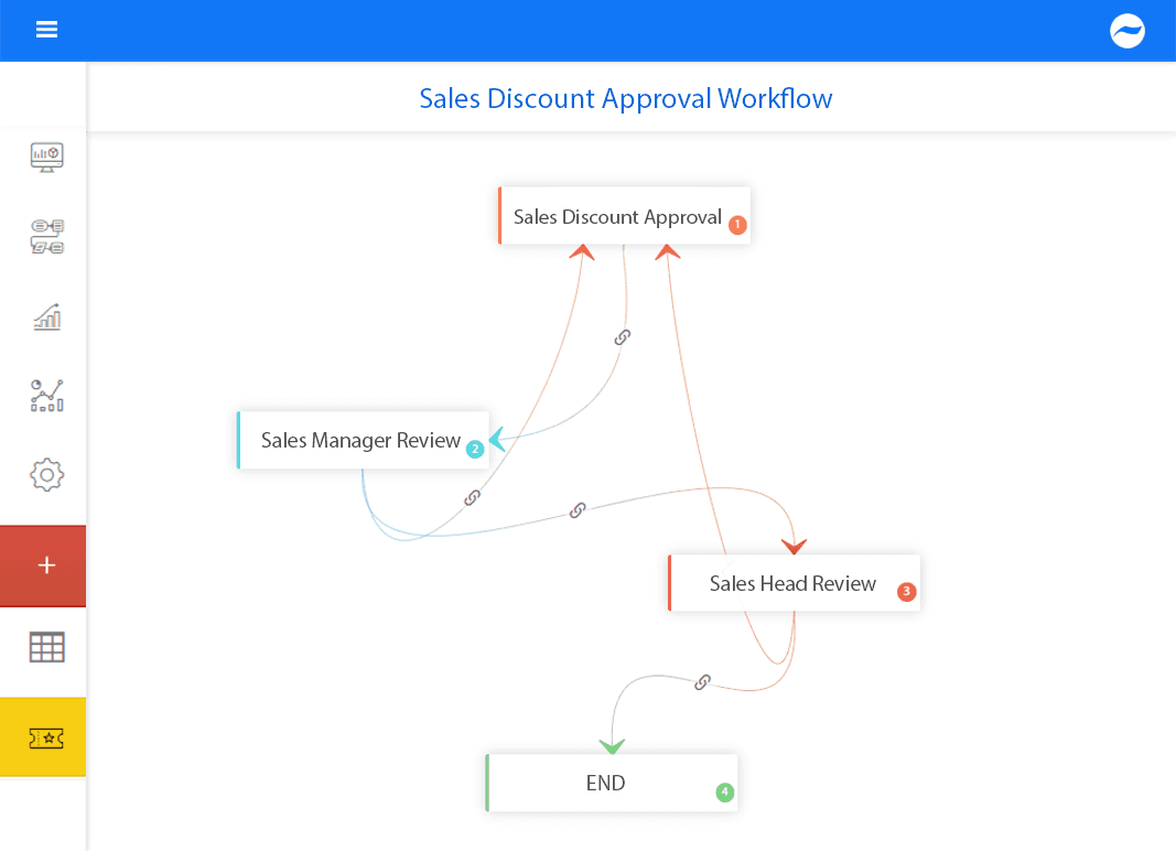 sales discount process