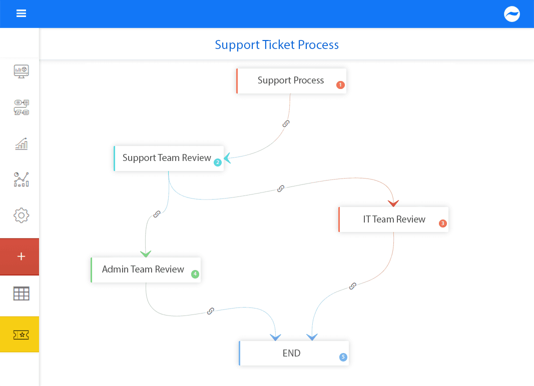 support ticketing process
