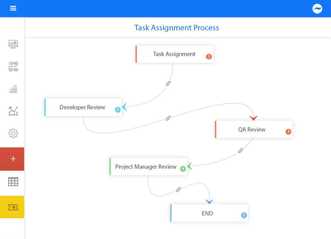 task assignment process