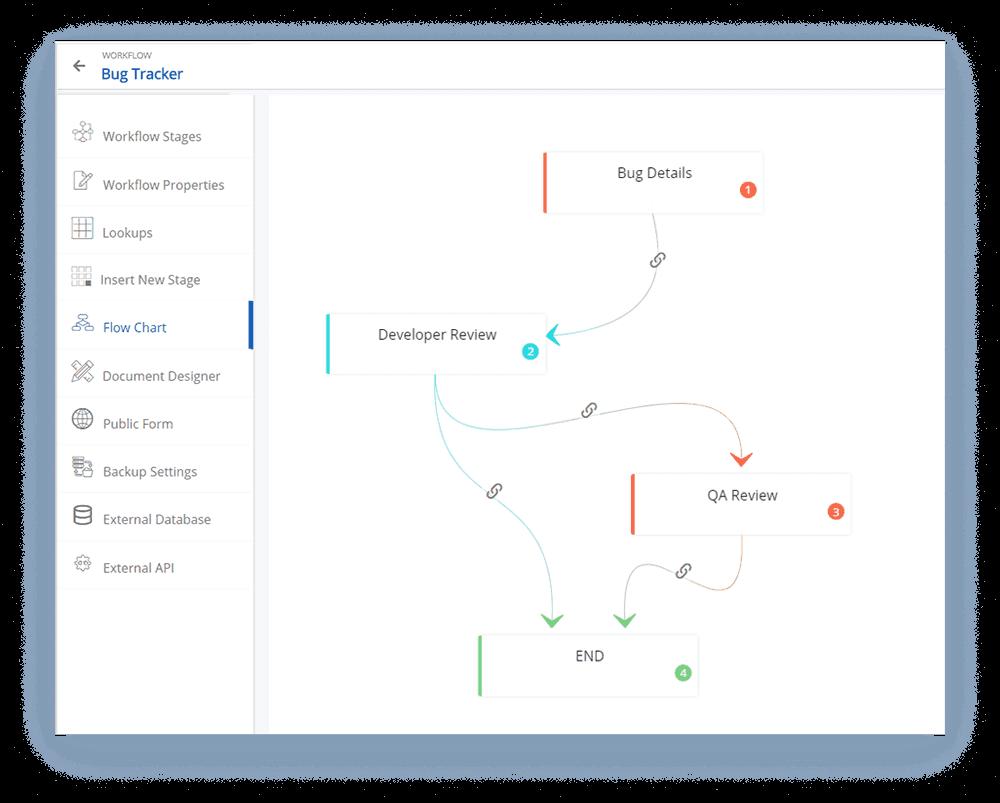 bug tracker process