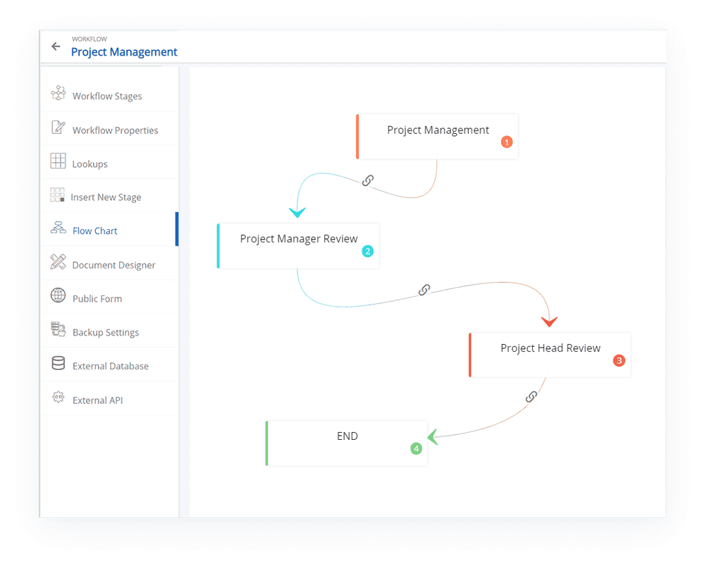 project-management-process