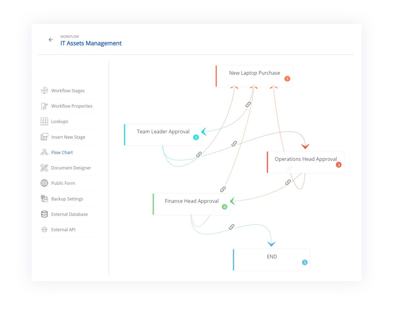 multi level approval workflow example