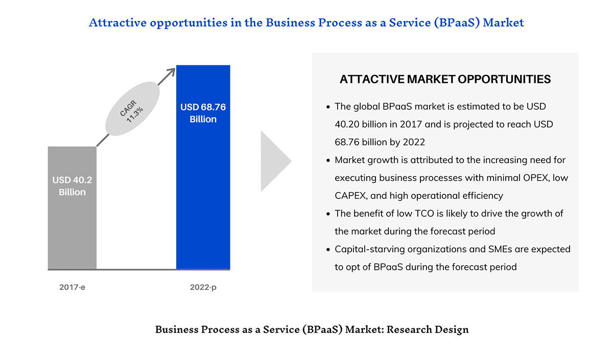 Business Process as a Service (BPaaS) Market Research