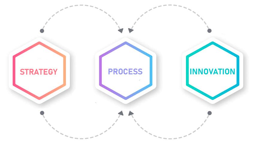bpm strategy, innovation, process