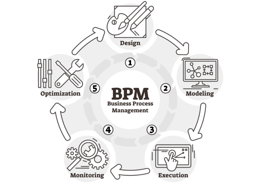 business process management process cycle