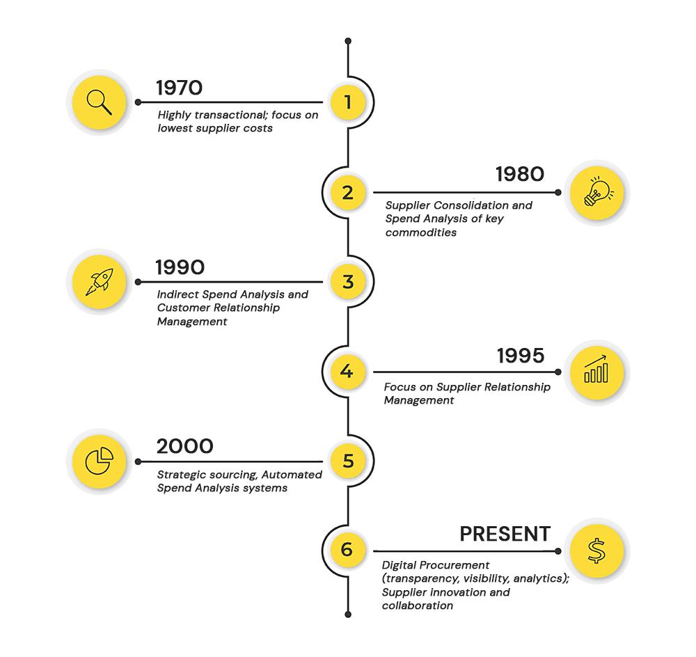 evolution of procurement