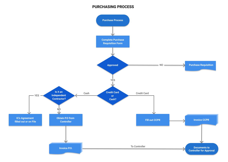 Purchasing process